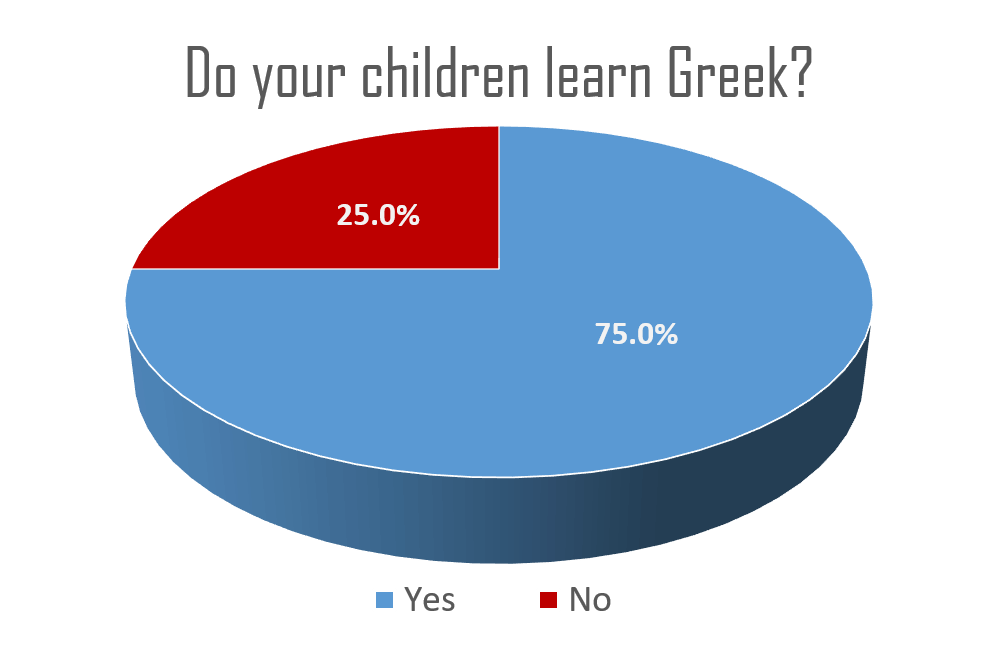 Do your children learn Greek?