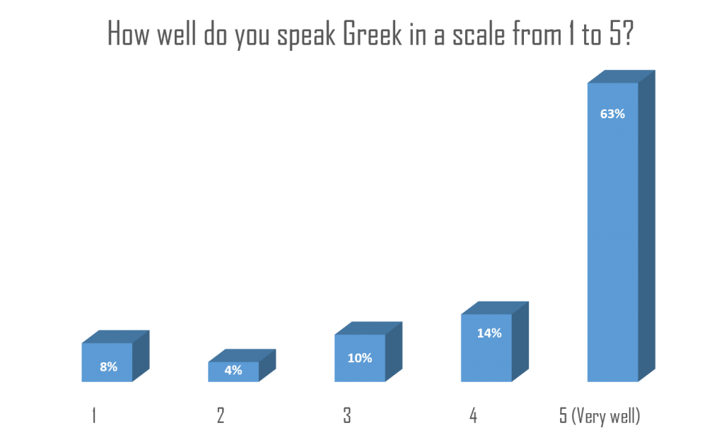 How well do you speak Greek?